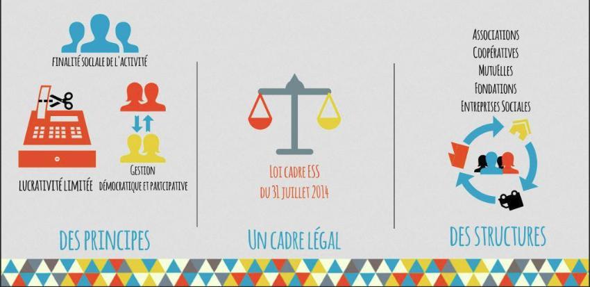 infographie concernant l economie sociale et solidaire begles
