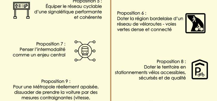 Nouveau plan vélo : nos préconisations !